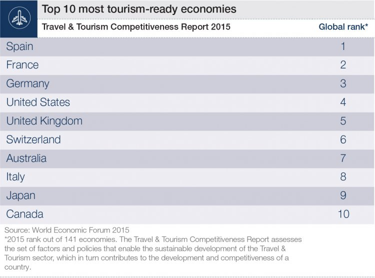 countries_tourism