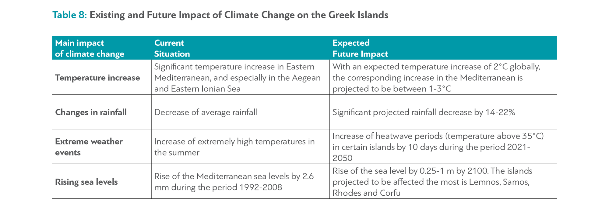 More On Adverse Developmental Impacts >> The Impact Of Climate Change On The Greek Economy Dianeosis